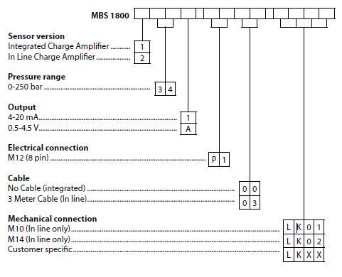 Cảm biến áp suất Danfoss MBS 1800 cylinder